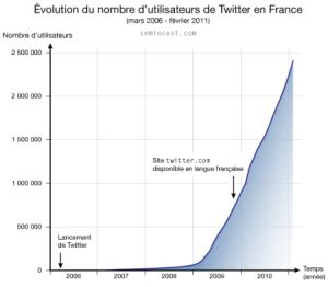 l'évolution exponentielle du nombre d'utilisateurs inscrits entre mars 2006 et février 2011