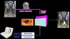 La réalité augmentée, comment ça marche?
