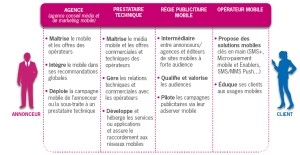 Les acteurs du marketing mobile