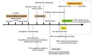 Histoire de la géolocalisation en schéma linéaire