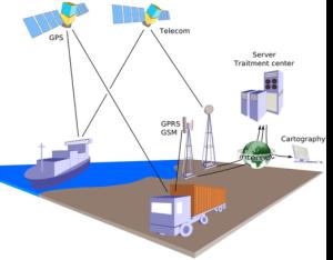 Capteurs satellites de la géolocalisation